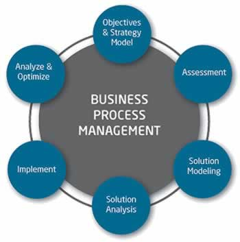 Operational excellence in process improvement
