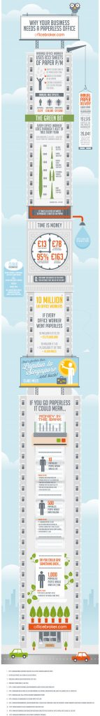 Infographic explaining the benefits of a paperless office