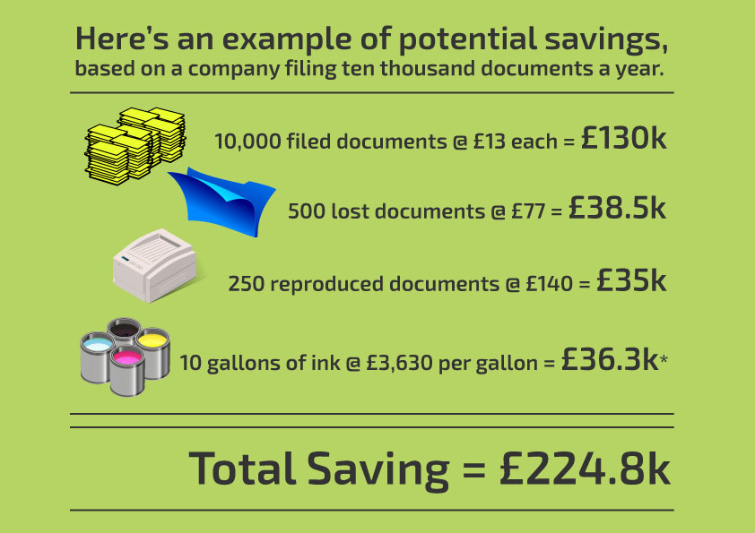 How you can save over £200k by going paperless