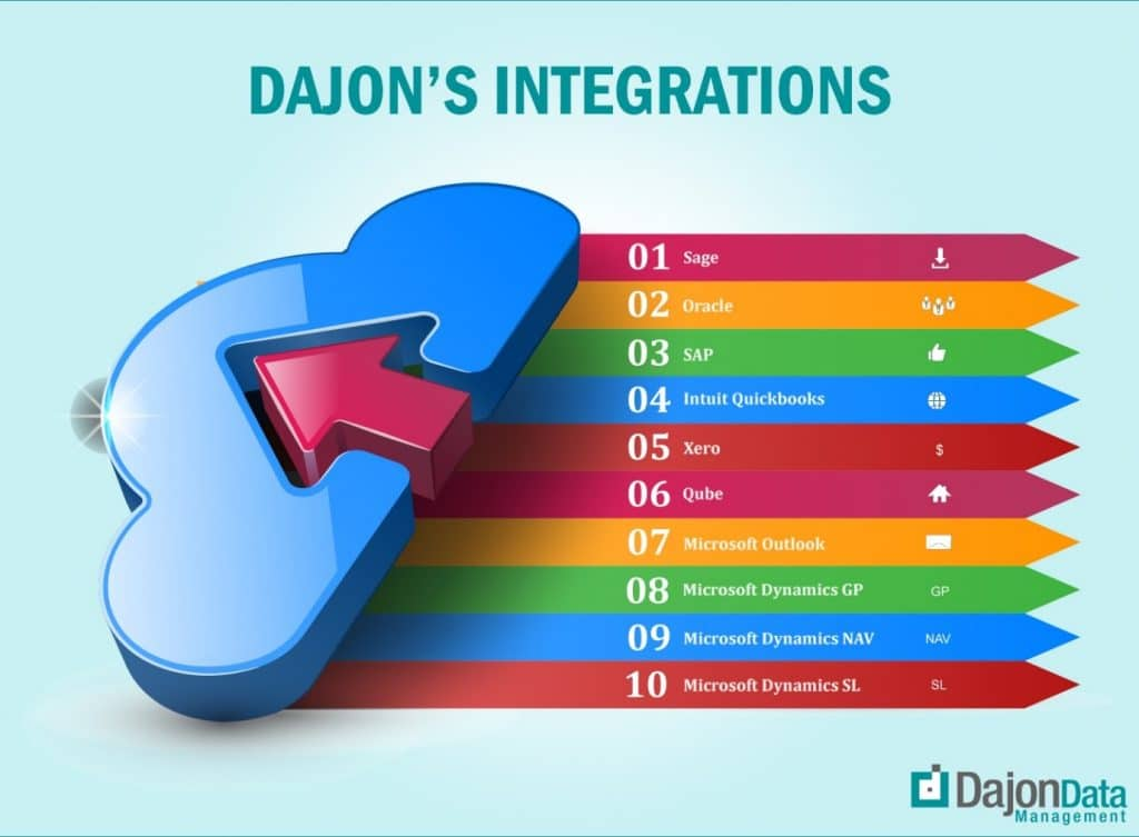 Sample list of software integrated by Dajon