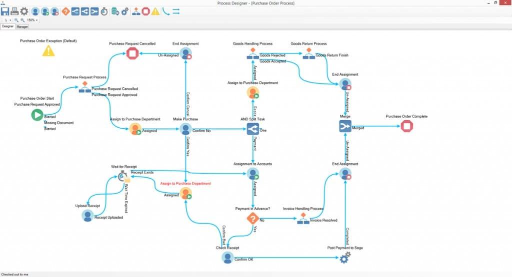 Screenshot of a Purchase Order Handling Process workflow